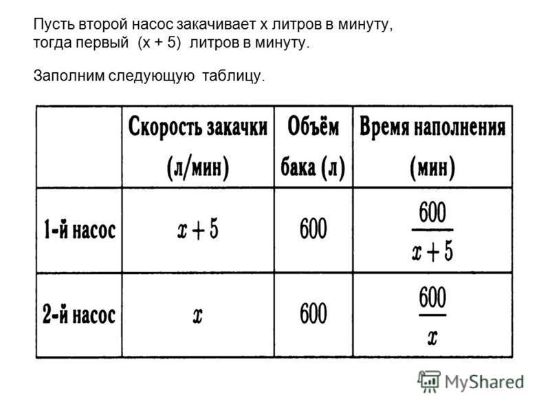 Пусть второй насос закачивает х литров в минуту, тогда первый (х + 5) литров в минуту. Заполним следующую таблицу.
