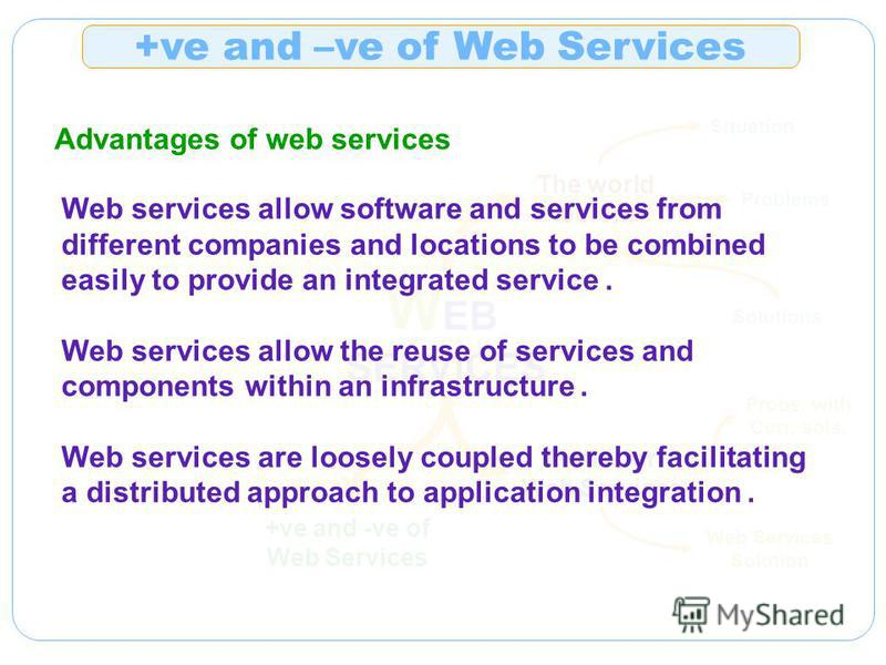 W EB SERVICES The world before Situation Problems Solutions Motiv. for Web Services Probs. with Curr. sols. Web Services Solution +ve and -ve of Web Services +ve and –ve of Web Services Advantages of web services Web services allow software and servi