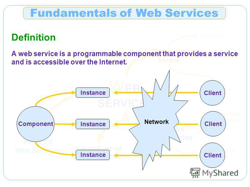 Fund. Of Web Services W EB SERVICES The world before Situation Problems Solutions Motiv. for Web Services Probs. with Curr. sols. Web Services Solution +ve and -ve of Web Services Fundamentals of Web Services Definition A web service is a programmabl