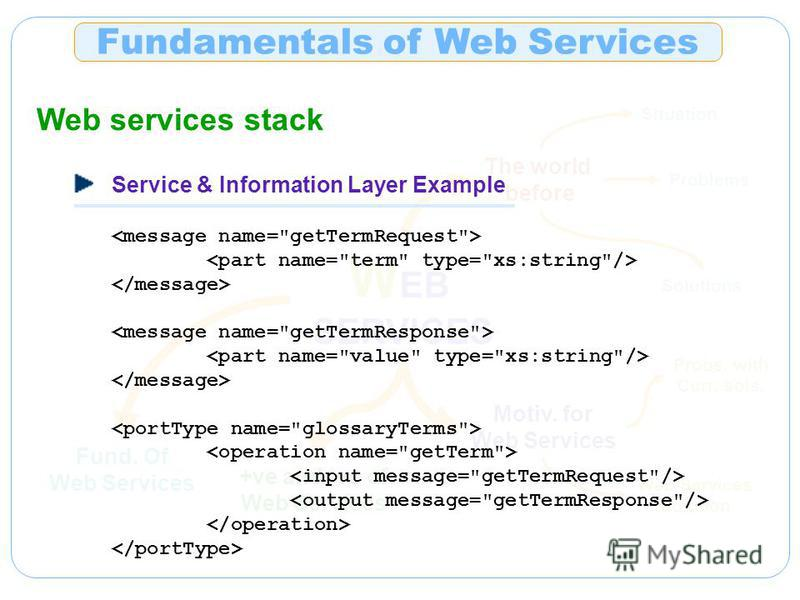 Fund. Of Web Services W EB SERVICES The world before Situation Problems Solutions Motiv. for Web Services Probs. with Curr. sols. Web Services Solution +ve and -ve of Web Services Fundamentals of Web Services Web services stack Service & Information