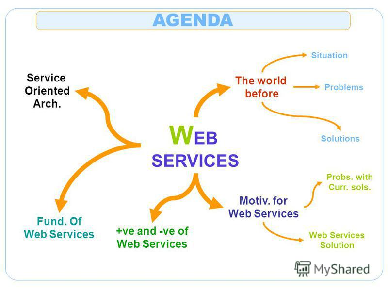 W EB SERVICES The world before Situation Problems Solutions Motiv. for Web Services Probs. with Curr. sols. Web Services Solution +ve and -ve of Web Services Fund. Of Web Services Service Oriented Arch. AGENDA