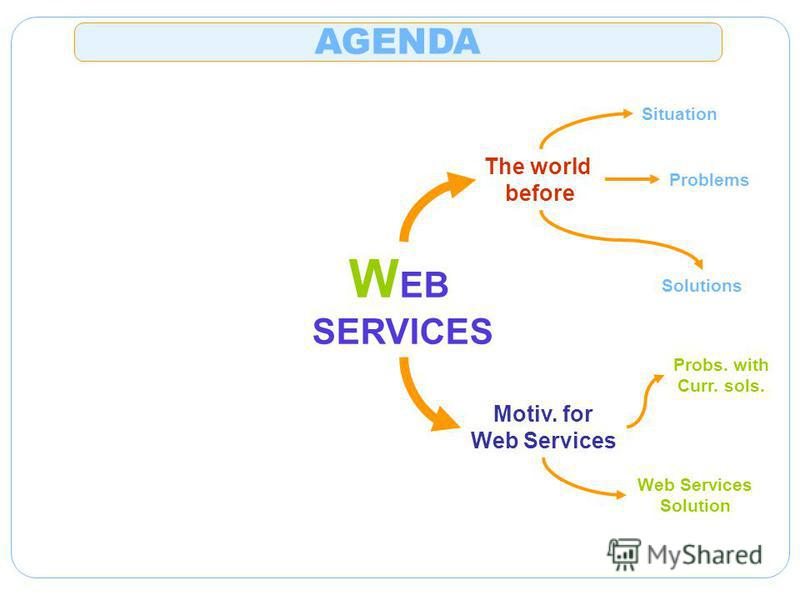 W EB SERVICES The world before Situation Problems Solutions Motiv. for Web Services Probs. with Curr. sols. Web Services Solution AGENDA