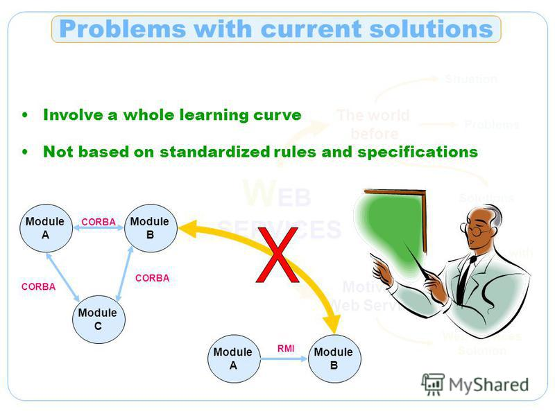 W EB SERVICES The world before Situation Problems Solutions Motiv. for Web Services Probs. with Curr. sols. Web Services Solution Problems with current solutions Involve a whole learning curve Not based on standardized rules and specifications Module