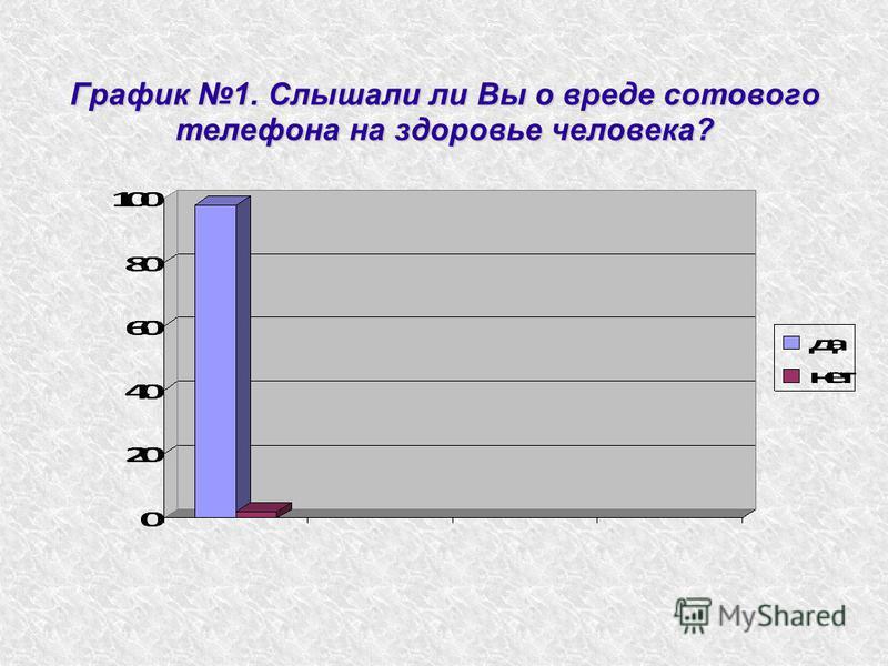 График 1. Слышали ли Вы о вреде сотового телефона на здоровье человека?