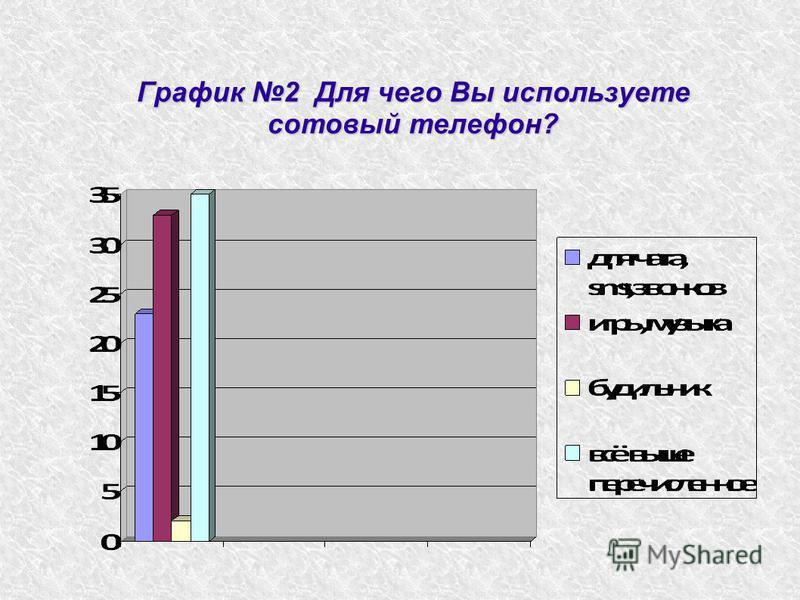График 2 Для чего Вы используете сотовый телефон?