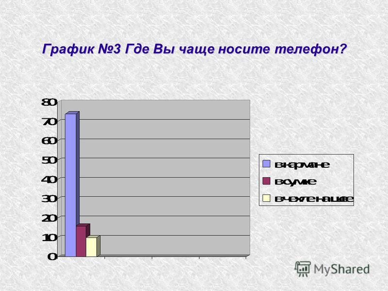 График 3 Где Вы чаще носите телефон?