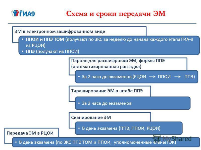 Схема и сроки передачи ЭМ ЭМ в электронном зашифрованном виде ППОИ и ППЭ ТОМ (получают по ЗКС за неделю до начала каждого этапа ГИА-9 из РЦОИ) ППЭ (получают из ППОИ) Пароль для расшифровки ЭМ, формы ППЭ (автоматизированная рассадка) Тиражирование ЭМ