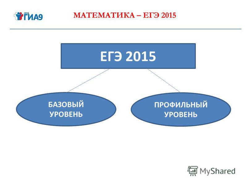 МАТЕМАТИКА – ЕГЭ 2015 ЕГЭ 2015 БАЗОВЫЙ УРОВЕНЬ ПРОФИЛЬНЫЙ УРОВЕНЬ