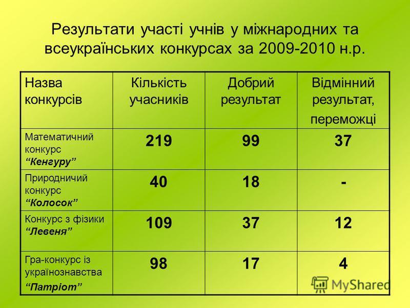 Результати участі учнів у міжнародних та всеукраїнських конкурсах за 2009-2010 н.р. Назва конкурсів Кількість учасників Добрий результат Відмінний результат, переможці Математичний конкурс Кенгуру 2199937 Природничий конкурс Колосок 4018- Конкурс з ф
