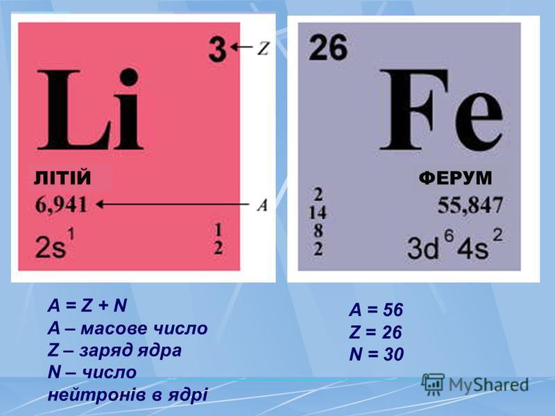 A = Z + N A – масове число Z – заряд ядра N – число нейтронів в ядрі A = 56 Z = 26 N = 30 ЛІТІЙФЕРУМ