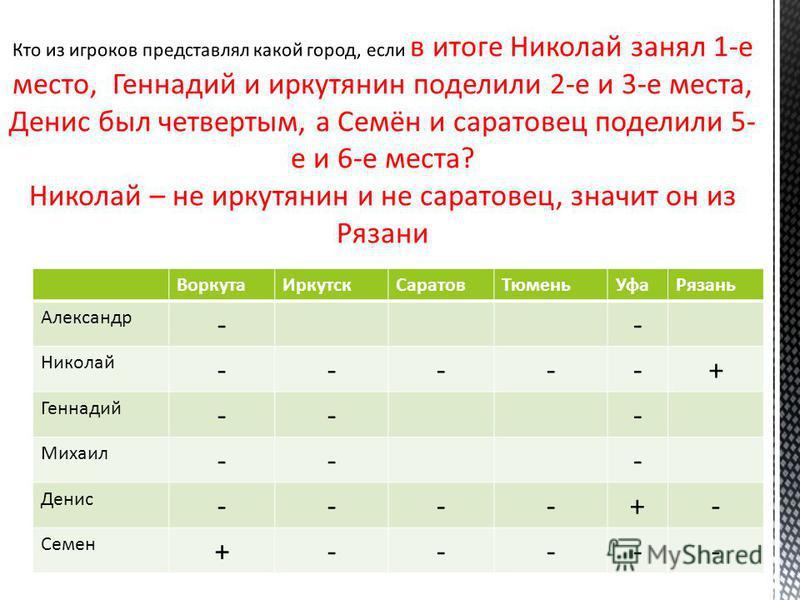 ВоркутаИркутскСаратовТюменьУфаРязань Александр -- Николай -----+ Геннадий --- Михаил --- Денис ----+- Семен +-----