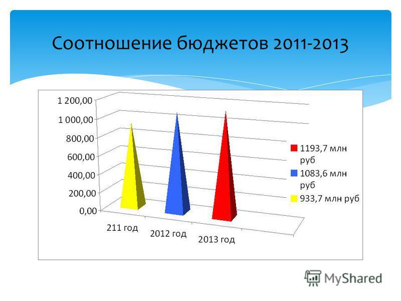 Соотношение бюджетов 2011-2013