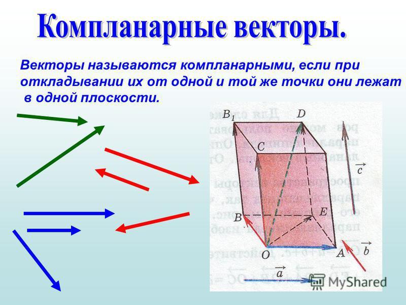 Векторы называются компланарныйми, если при откладывании их от одной и той же точки они лежат в одной плоскости.