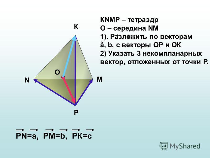 N К М Р О РN=а, РМ=b, РК=с КNMР – тетраэдр О – середина NM 1). Разложить по векторам а, b, с векторы ОР и ОК 2) Указать 3 некомпланарныйх вектор, отложенных от точки Р.