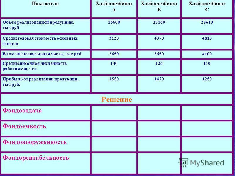 Показатели Хлебокомбинат А Хлебокомбинат В Хлебокомбинат С Объем реализованной продукции, тыс.руб 156002316023610 Среднегодовая стоимость основных фондов 312043704810 В том числе пассивная часть, тыс.руб 265036504100 Среднесписочная численность работ