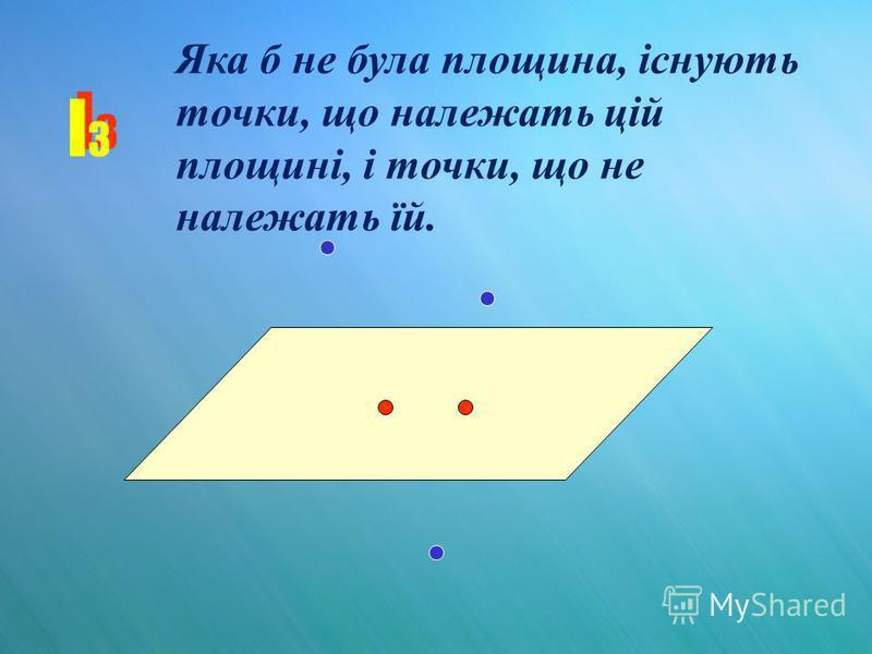 I3I3 I3I3 Яка б не була площина, існують точки, що належать цій площині, і точки, що не належать їй.