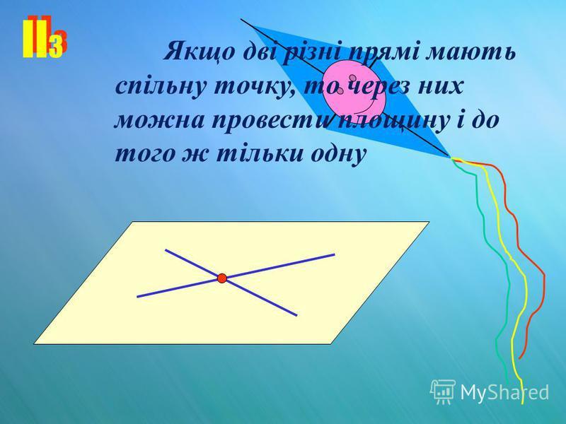 II 3 Якщо дві різні прямі мають спільну точку, то через них можна провести площину і до того ж тільки одну