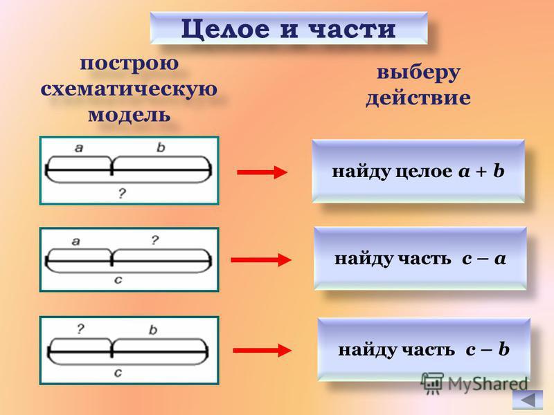 построю схематическую модель построю схематическую модель найду целое a + b выберу действие Целое и части найду часть c – b найду часть c – a