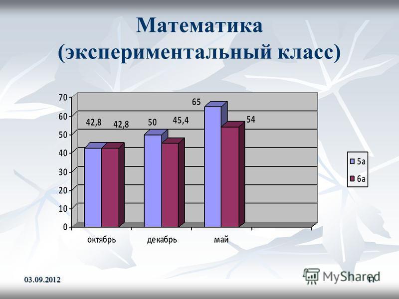 Математика (экспериментальный класс) 03.09.201211