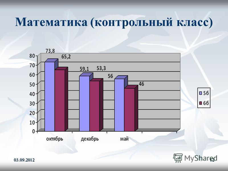 Математика (контрольный класс) 03.09.201212