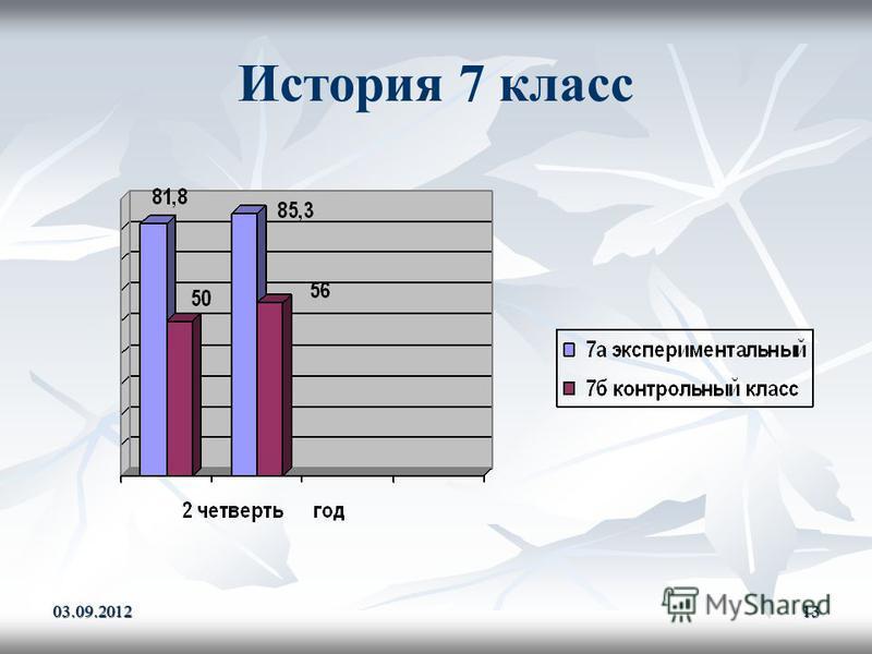 История 7 класс 03.09.201213