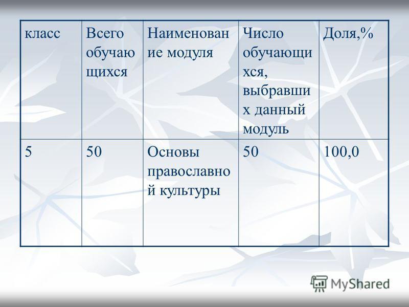 класс Всего обучающихся Наименован ие модуля Число обучающихся, выбравши х данный модуль Доля,% 550Основы православной культуры 50100,0
