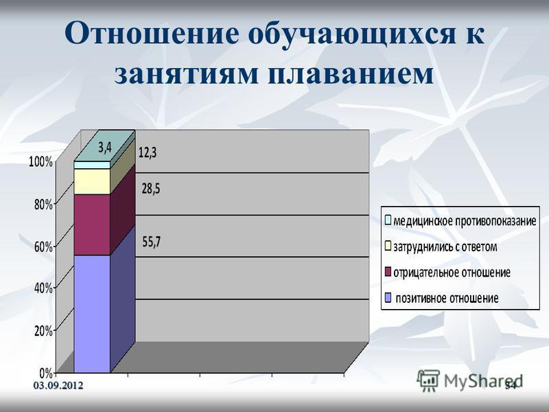 Отношение обучающихся к занятиям плаванием 03.09.201234