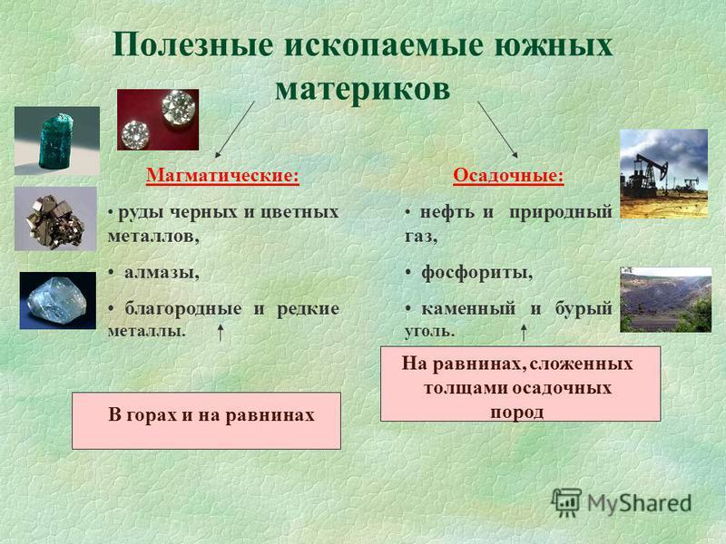 Полезные ископаемые южных материков Магматические: руды черных и цветных металлов, алмазы, благородные и редкие металлы. Осадочные: нефть и природный газ, фосфориты, каменный и бурый уголь. В горах и на равнинах На равнинах, сложенных толщами осадочн