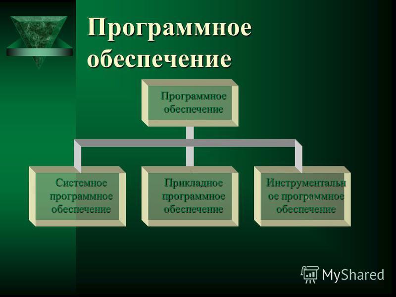 Программное обеспечение Программное обеспечение Системное программное обеспечение Прикладное программное обеспечение Инструментальн ое программное обеспечение