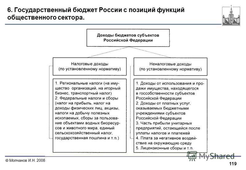 119 Молчанов И.Н. 2008 6. Государственный бюджет России с позиций функций общественного сектора.