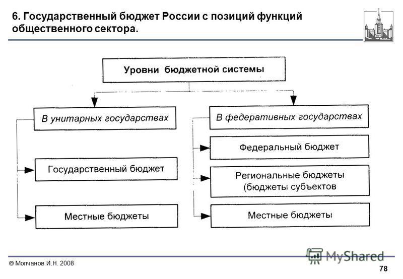 78 Молчанов И.Н. 2008 6. Государственный бюджет России с позиций функций общественного сектора.