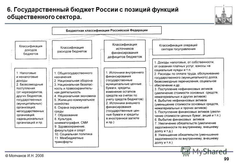 99 Молчанов И.Н. 2008 6. Государственный бюджет России с позиций функций общественного сектора.
