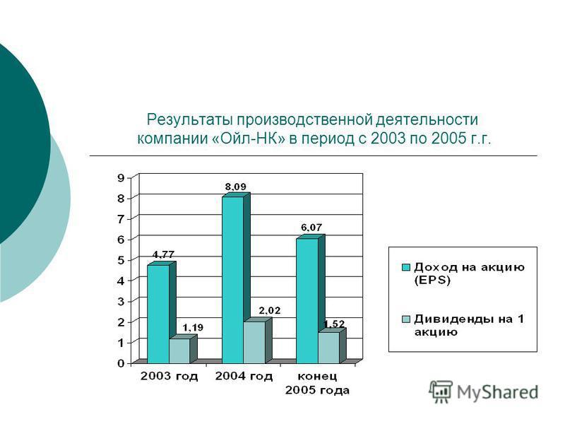 Результаты производственной деятельности компании «Ойл-НК» в период с 2003 по 2005 г.г.