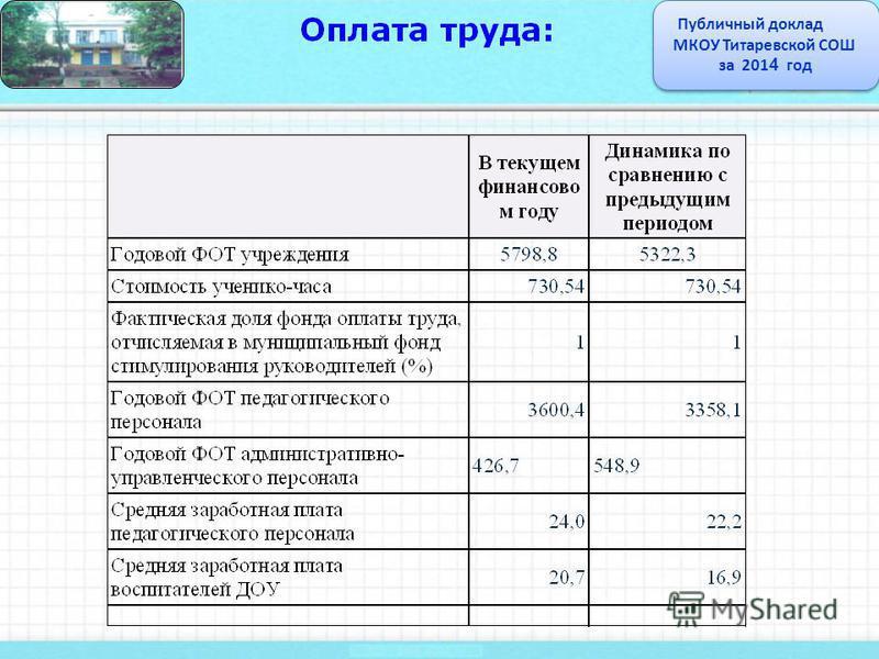 Публичный доклад МКОУ Титаревской СОШ за 201 4 год Публичный доклад МКОУ Титаревской СОШ за 201 4 год