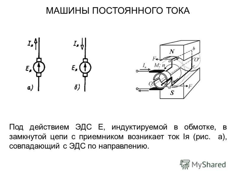 МАШИНЫ ПОСТОЯННОГО ТОКА Под действием ЭДС E, индуктируемой в обмотке, в замкнутой цепи с приемником возникает ток Iя (рис. а), совпадающий с ЭДС по направлению.