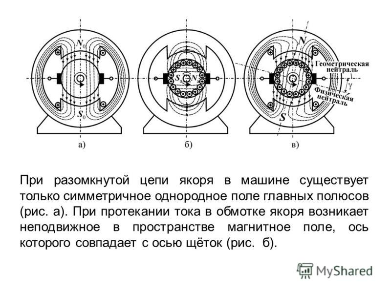 При разомкнутой цепи якоря в машине существует только симметричное однородное поле главных полюсов (рис. а). При протекании тока в обмотке якоря возникает неподвижное в пространстве магнитное поле, ось которого совпадает с осью щёток (рис. б).