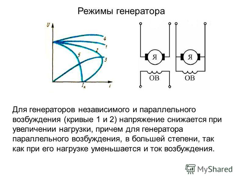 Режимы генератора Для генераторов независимого и параллельного возбуждения (кривые 1 и 2) напряжение снижается при увеличении нагрузки, причем для генератора параллельного возбуждения, в большей степени, так как при его нагрузке уменьшается и ток воз