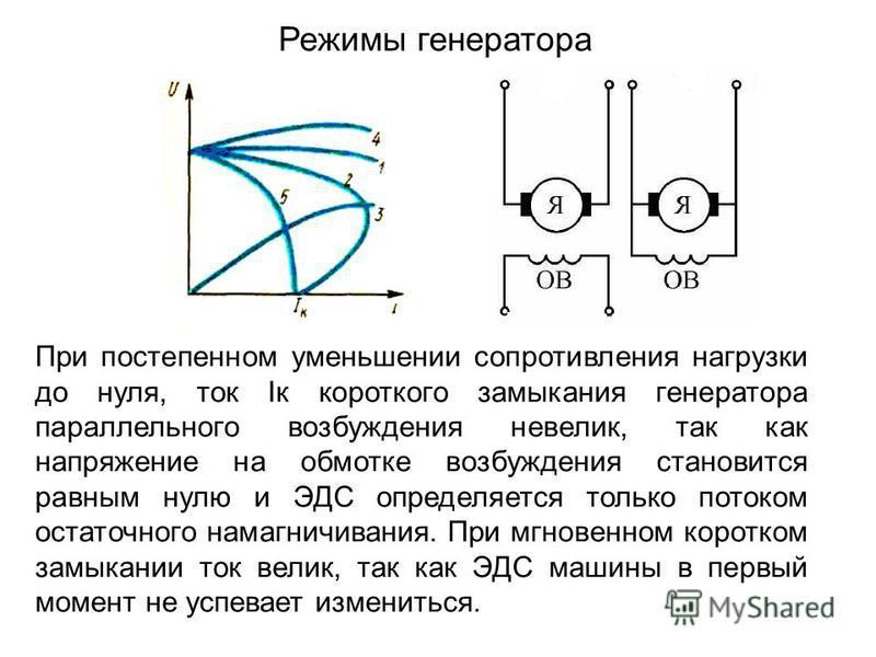 Режимы генератора При постепенном уменьшении сопротивления нагрузки до нуля, ток Iк короткого замыкания генератора параллельного возбуждения невелик, так как напряжение на обмотке возбуждения становится равным нулю и ЭДС определяется только потоком о