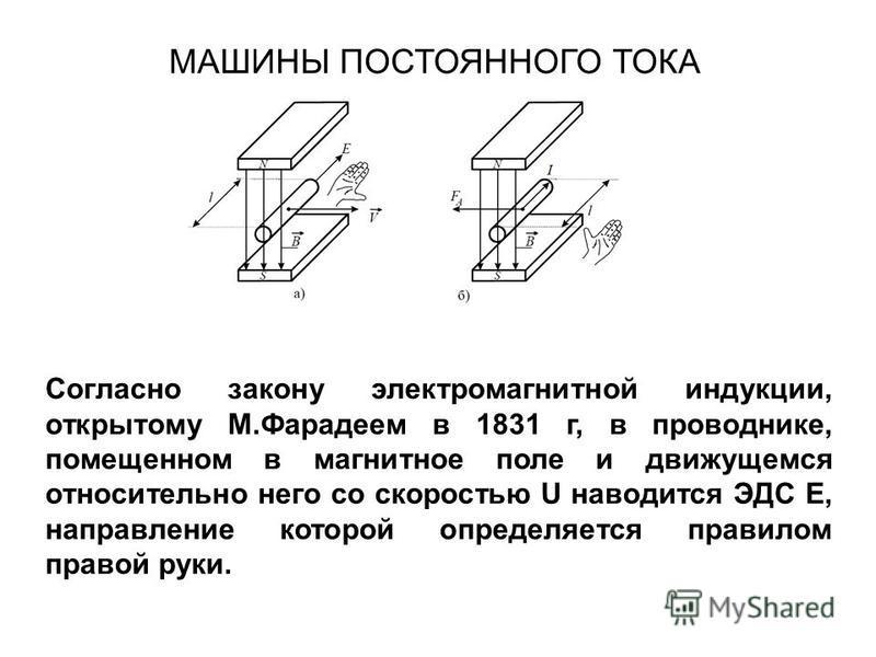 Согласно закону электромагнитной индукции, открытому М.Фарадеем в 1831 г, в проводнике, помещенном в магнитное поле и движущемся относительно него со скоростью U наводится ЭДС E, направление которой определяется правилом правой руки. МАШИНЫ ПОСТОЯННО