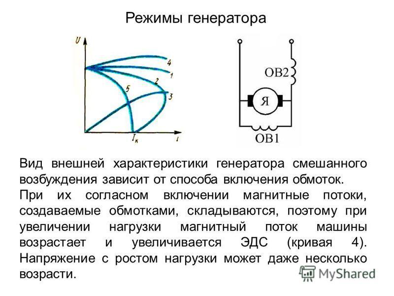 Режимы генератора Вид внешней характеристики генератора смешанного возбуждения зависит от способа включения обмоток. При их согласном включении магнитные потоки, создаваемые обмотками, складываются, поэтому при увеличении нагрузки магнитный поток маш