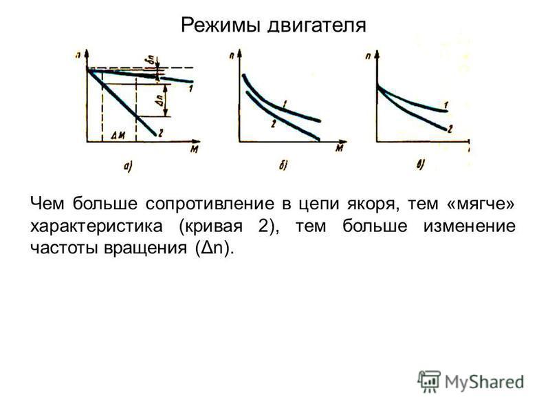 Режимы двигателя Чем больше сопротивление в цепи якоря, тем «мягче» характеристика (кривая 2), тем больше изменение частоты вращения (Δn).