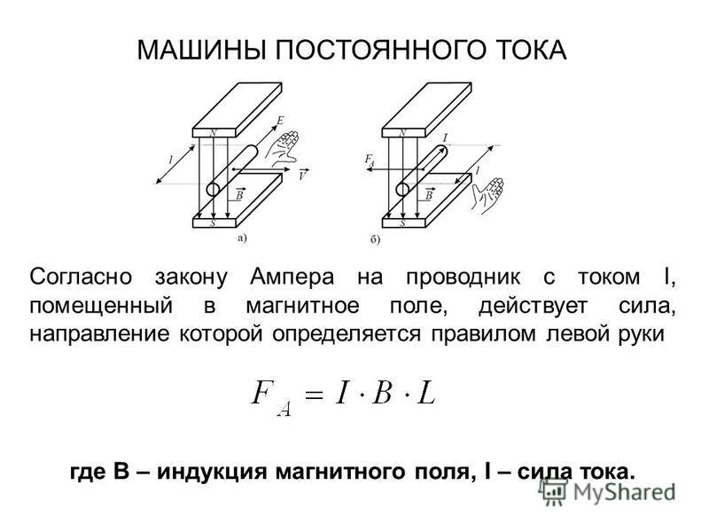 Согласно закону Ампера на проводник с током I, помещенный в магнитное поле, действует сила, направление которой определяется правилом левой руки МАШИНЫ ПОСТОЯННОГО ТОКА где B – индукция магнитного поля, I – сила тока.