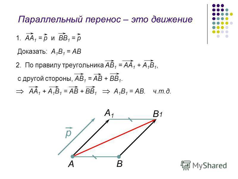 Параллельный перенос – это движение 1. АА 1 = р и ВВ 1 = р Доказать: А 1 В 1 = АВ 2. По правилу треугольника АВ 1 = АА 1 + А 1 В 1, с другой стороны, АВ 1 = АВ + ВВ 1. АА 1 + А 1 В 1 = АВ + ВВ 1 А 1 В 1 = АВ. ч.т.д. p А А1А1 B1B1 В