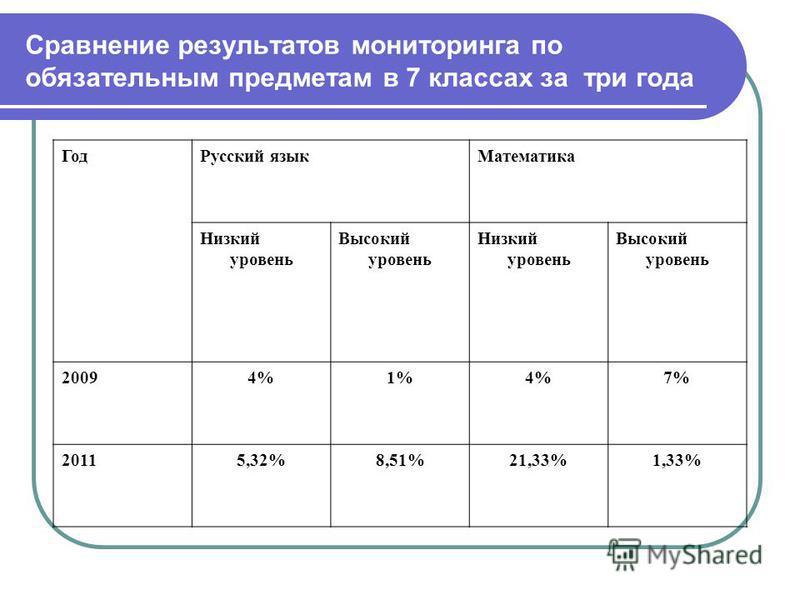 Сравнение результатов мониторинга по обязательным предметам в 7 классах за три года Год Русский язык Математика Низкий уровень Высокий уровень Низкий уровень Высокий уровень 20094%1%4%7% 20115,32%8,51%21,33%1,33%