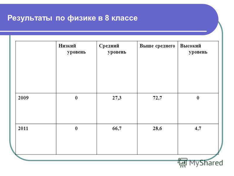 Результаты по физике в 8 классе Низкий уровень Средний уровень Выше среднего Высокий уровень 2009027,372,70 2011066,728,64,7