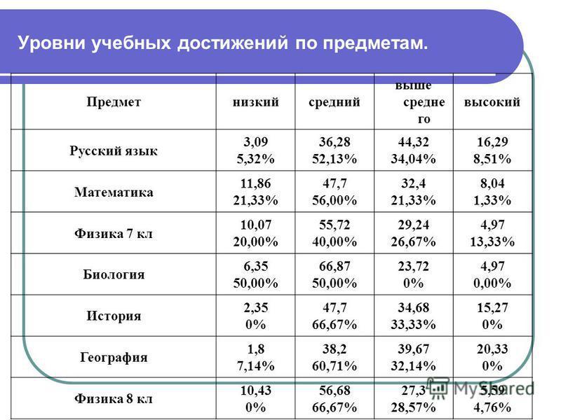 Уровни учебных достижений по предметам. Предметнизкийсредний выше средне го высокий Русский язык 3,09 5,32% 36,28 52,13% 44,32 34,04% 16,29 8,51% Математика 11,86 21,33% 47,7 56,00% 32,4 21,33% 8,04 1,33% Физика 7 кл 10,07 20,00% 55,72 40,00% 29,24 2