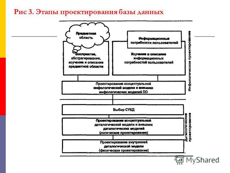 Рис 3. Этапы проектирования базы данных