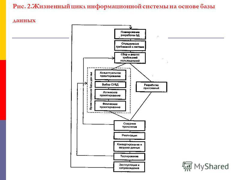 Рис. 2. Жизненный цикл информационной системы на основе базы данных