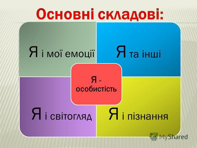 Я і мої емоції Я та інші Я і світогляд Я і пізнання Я - особистість