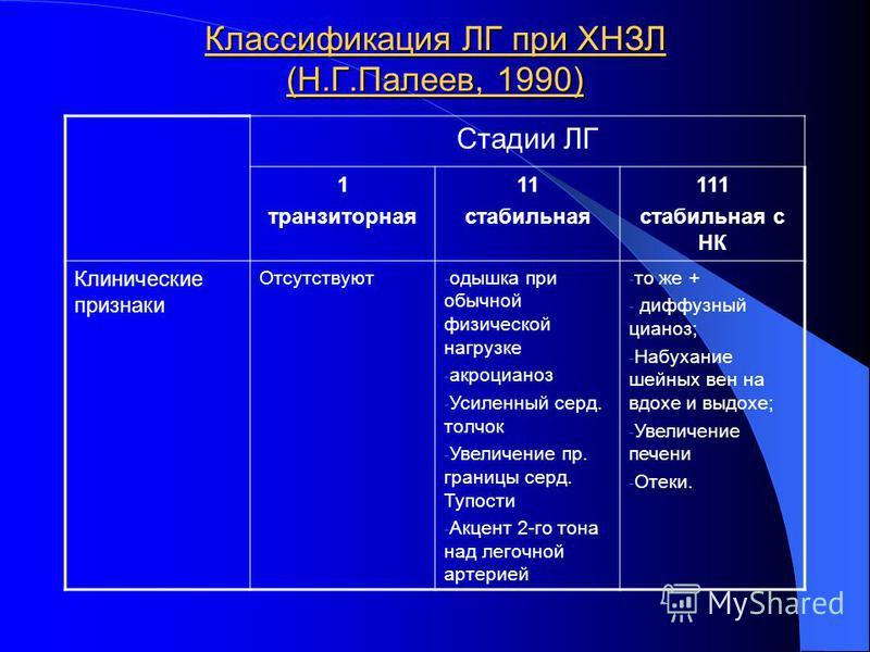 Классификация ЛГ при ХНЗЛ (Н.Г.Палеев, 1990) Стадии ЛГ 1 транзиторная 11 стабильная 111 стабильная с НК Клинические признаки Отсутствуют - одышка при обычной физической нагрузке - акроцианоз - Усиленный серд. толчок - Увеличение пр. границы серд. Туп